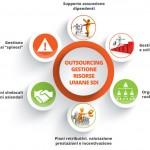 Le PMI chiedono l'outsourcing della gestione risorse umane.